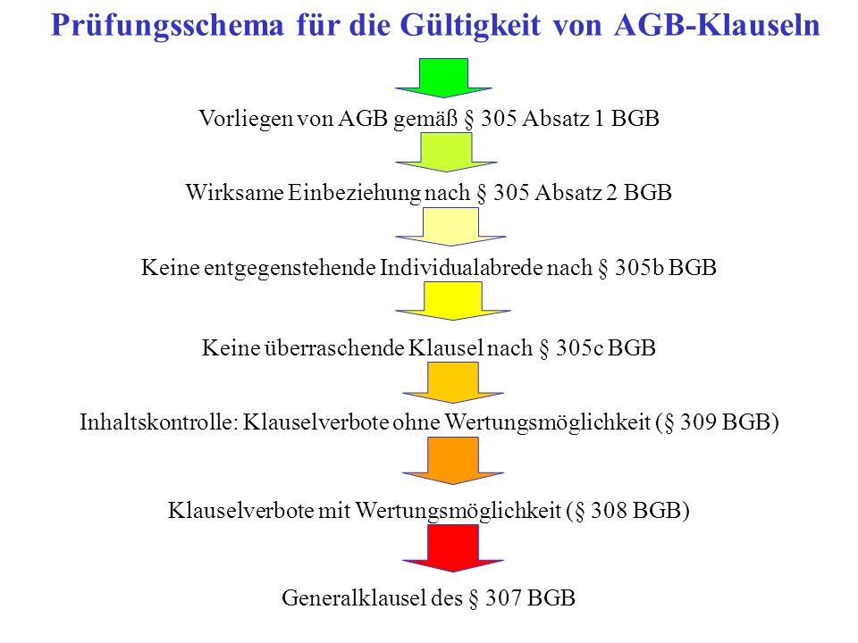 Prüfungsschema für die Gültigkeit von AGB-Klauseln