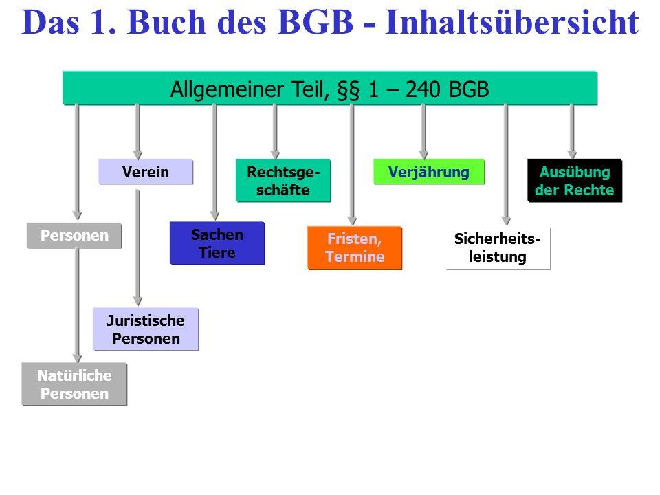 Das 1. Buch des BGB - Inhaltsübersicht