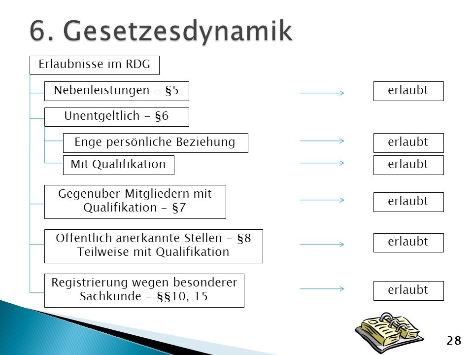 6. Gesetzesdynamik Erlaubnisse im RDG Nebenleistungen - §5 erlaubt