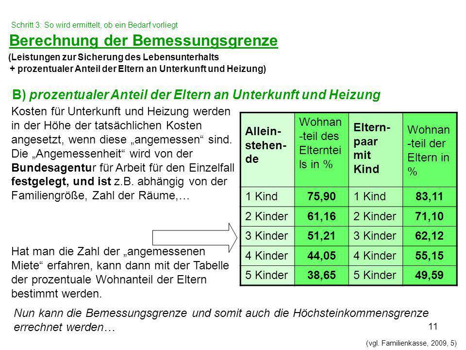 B) prozentualer Anteil der Eltern an Unterkunft und Heizung