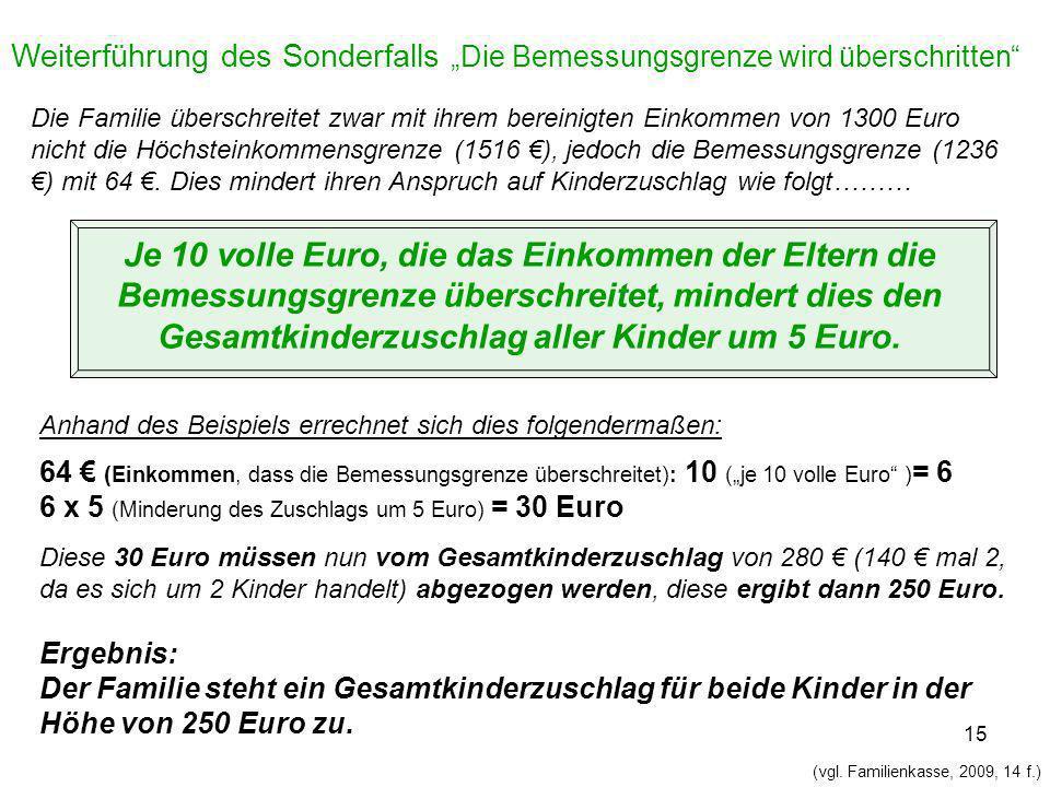 Je 10 volle Euro, die das Einkommen der Eltern die