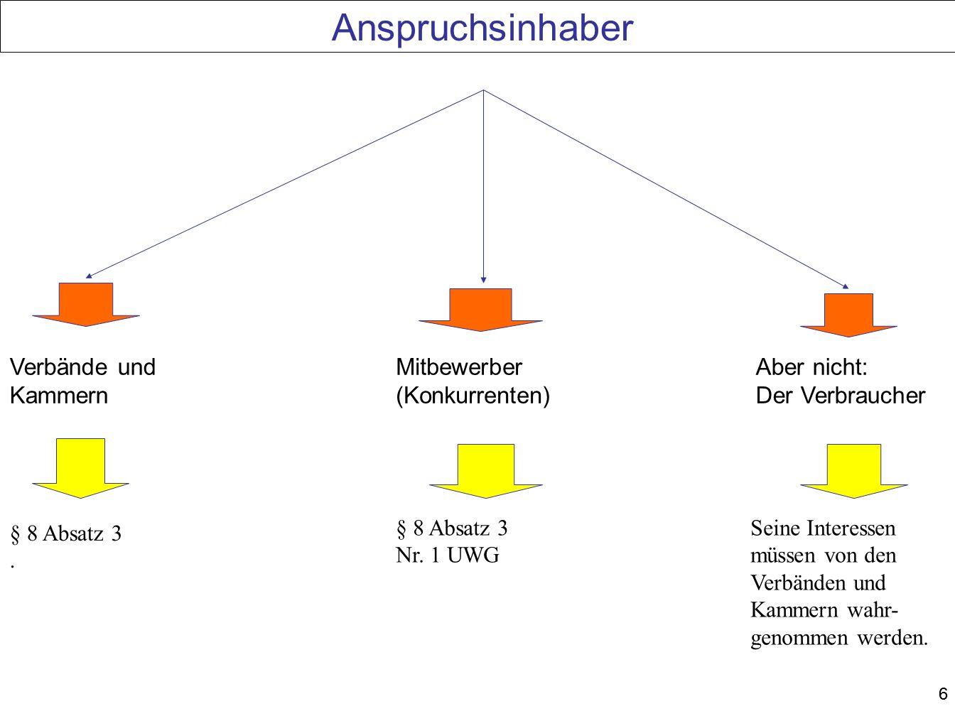Anspruchsinhaber Verbände und Kammern Mitbewerber (Konkurrenten)