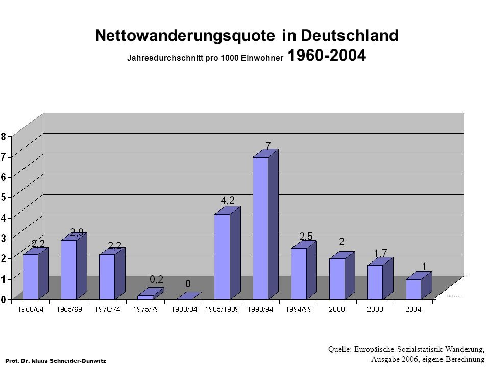 Nettowanderungsquote in Deutschland Jahresdurchschnitt pro 1000 Einwohner 1960-2004