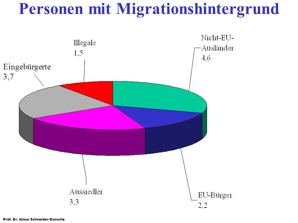 Personen mit Migrationshintergrund