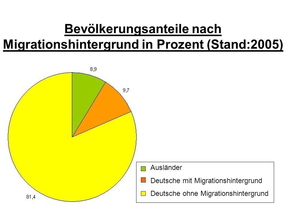 Bevölkerungsanteile nach Migrationshintergrund in Prozent (Stand:2005)