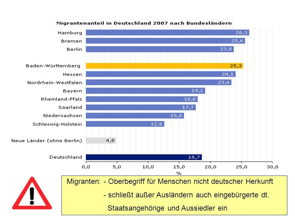 Migranten: - Oberbegriff für Menschen nicht deutscher Herkunft