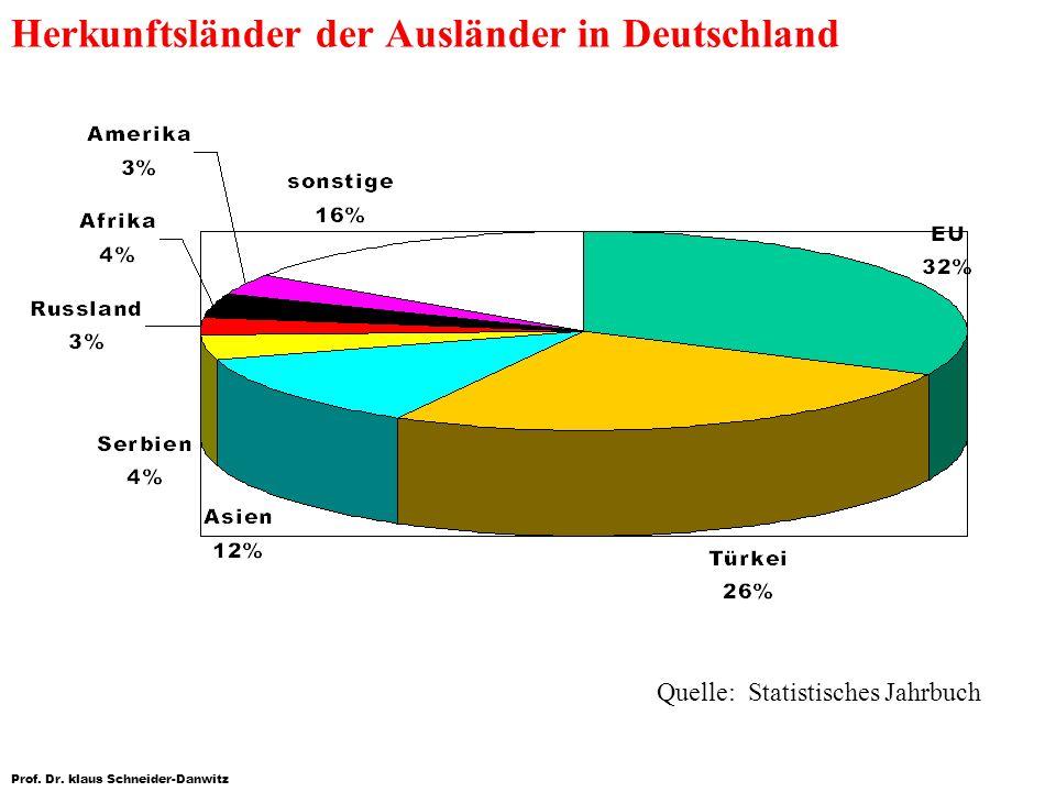 Herkunftsländer der Ausländer in Deutschland