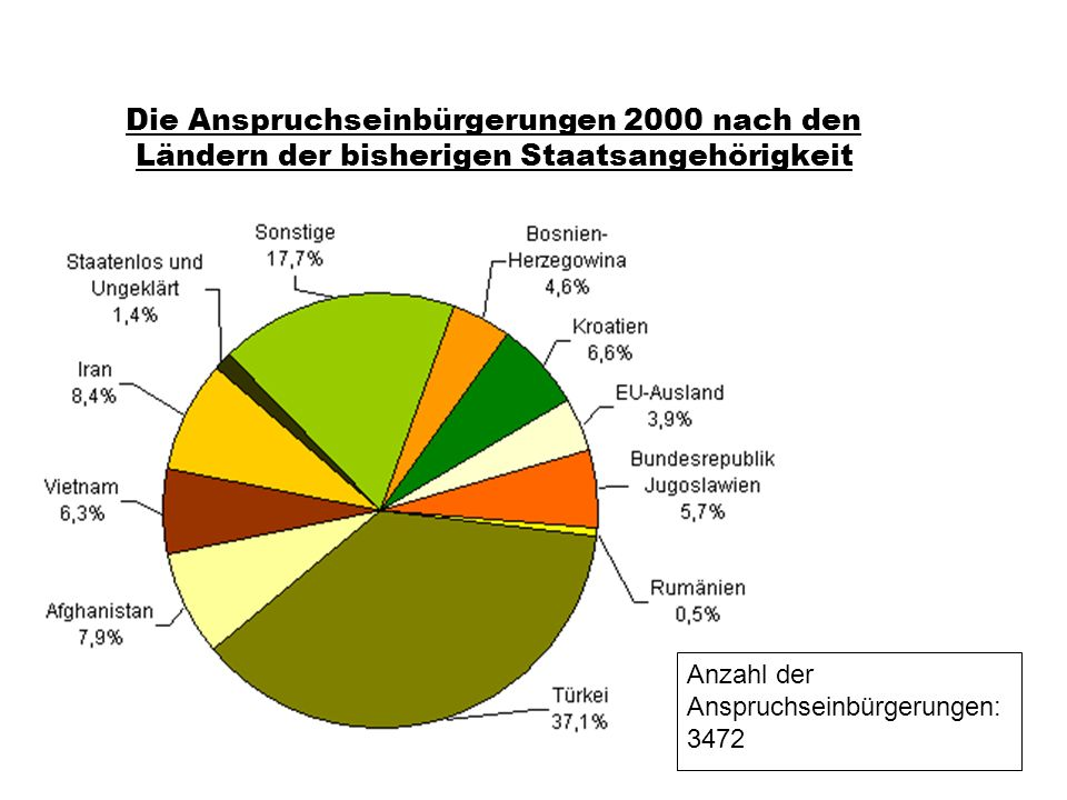 Die Anspruchseinbürgerungen 2000 nach den Ländern der bisherigen Staatsangehörigkeit