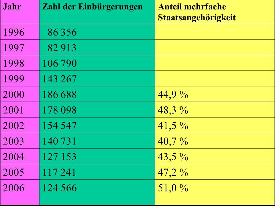 JahrZahl der Einbürgerungen. Anteil mehrfache Staatsangehörigkeit. 1996. 86 356. 1997. 82 913. 1998.