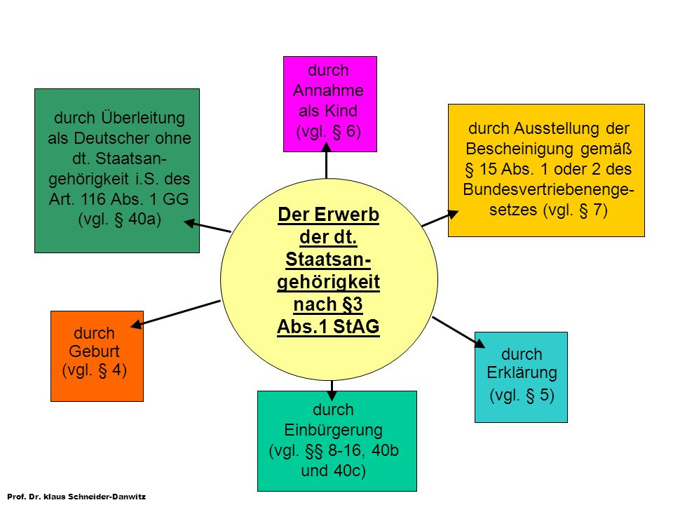 Der Erwerb der dt. Staatsan-gehörigkeit nach §3 Abs.1 StAG