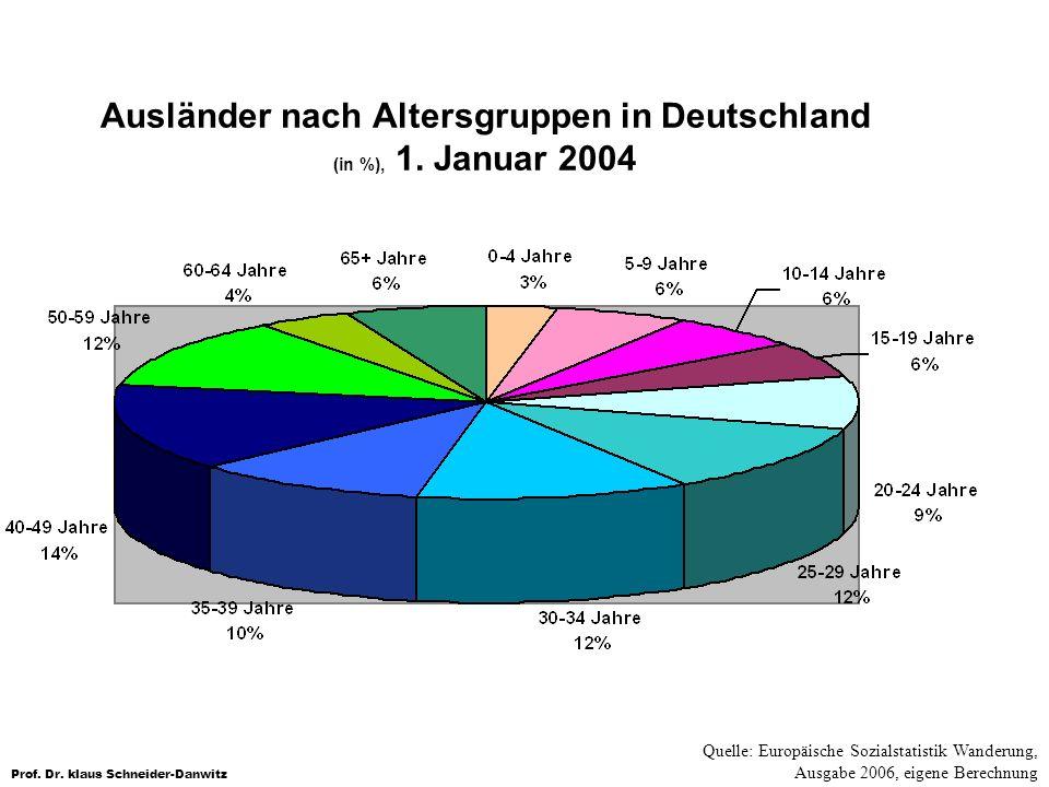 Ausländer nach Altersgruppen in Deutschland (in %), 1. Januar 2004