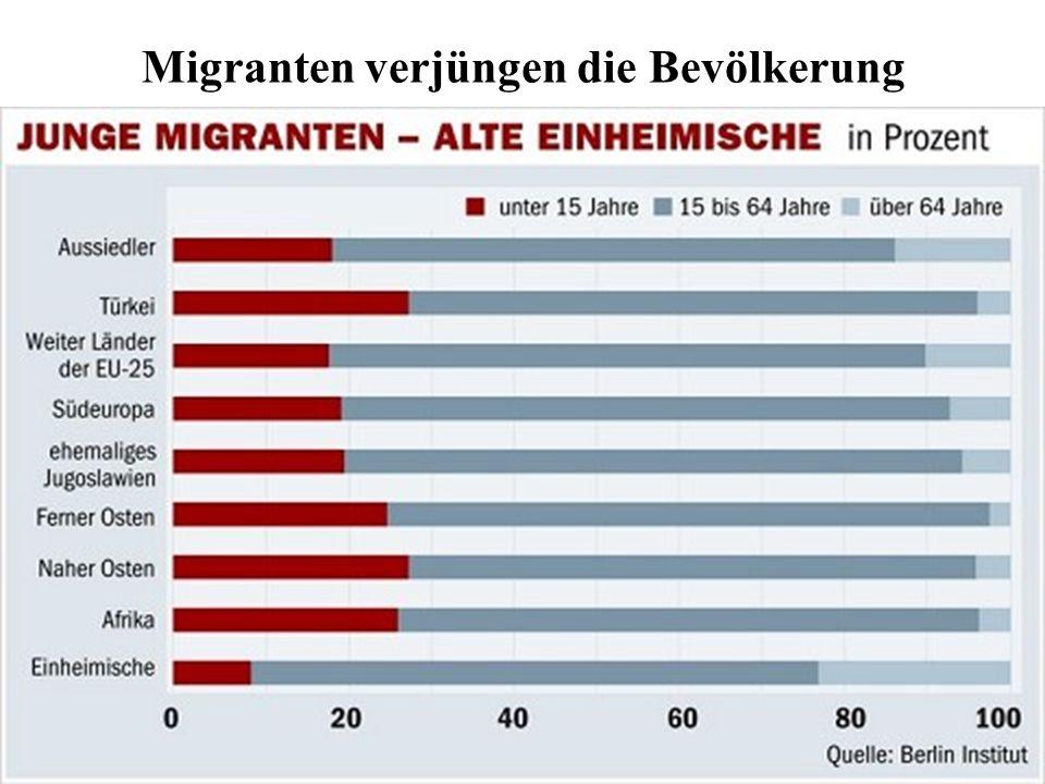 Migranten verjüngen die Bevölkerung