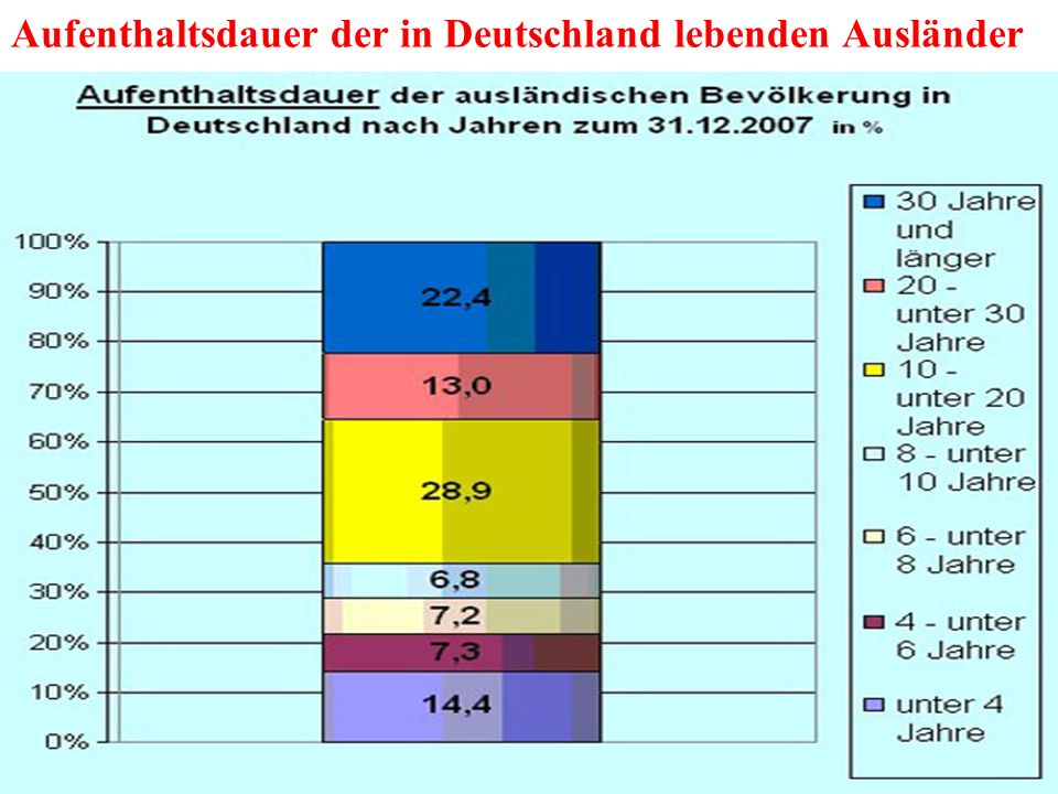 Aufenthaltsdauer der in Deutschland lebenden Ausländer