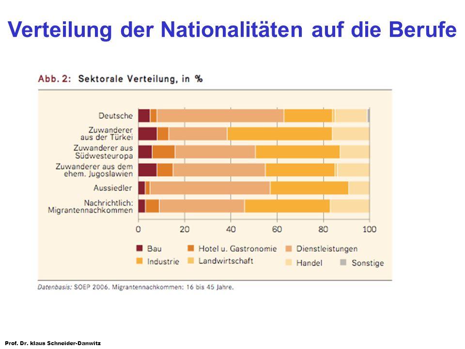Verteilung der Nationalitäten auf die Berufe