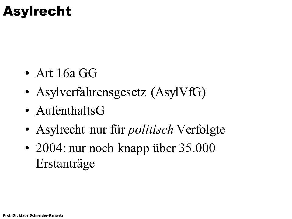 Asylrecht Art 16a GG. Asylverfahrensgesetz (AsylVfG) AufenthaltsG. Asylrecht nur für politisch Verfolgte.