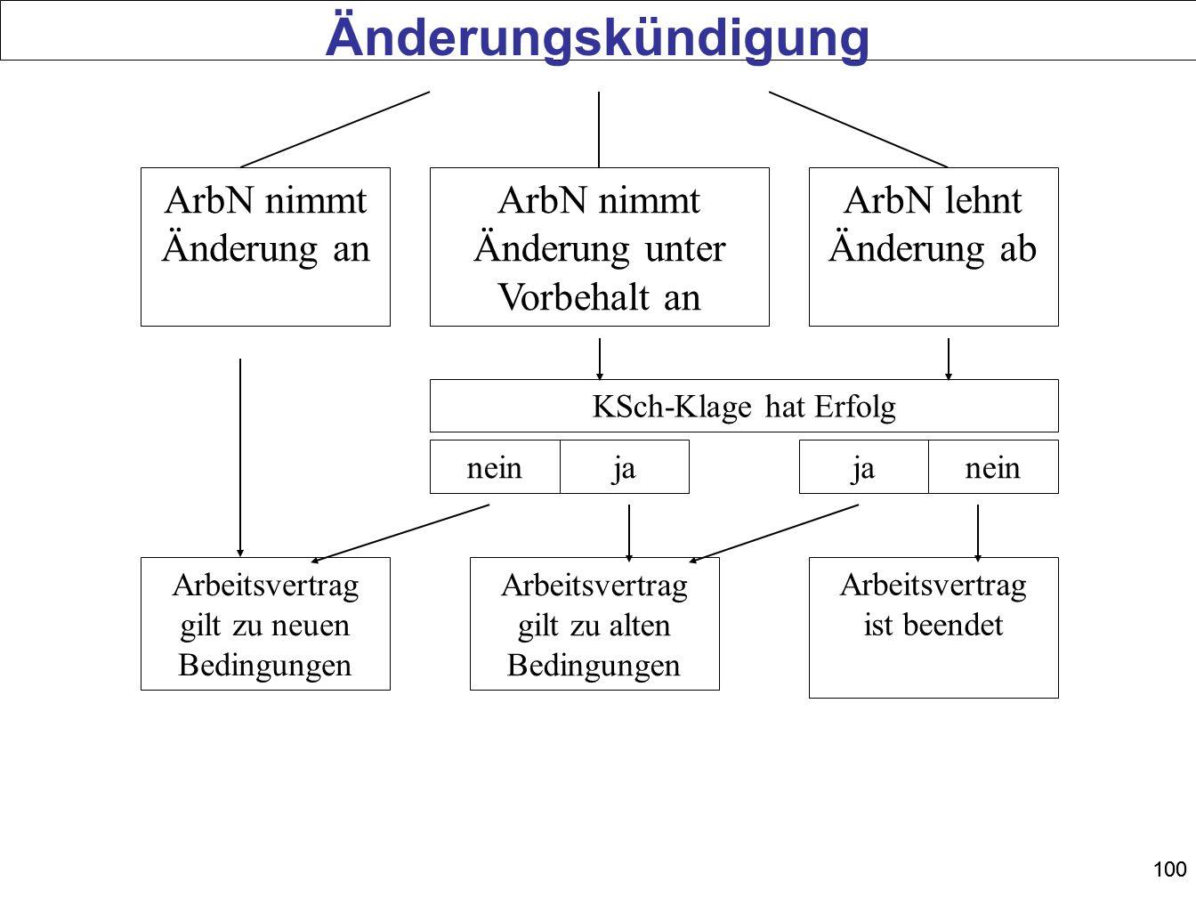 Änderungskündigung ArbN nimmt Änderung an