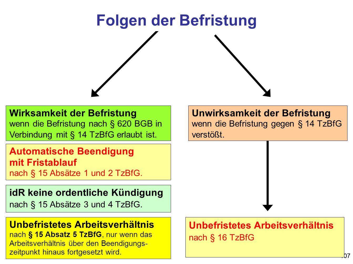 Folgen der Befristung Wirksamkeit der Befristung wenn die Befristung nach § 620 BGB in Verbindung mit § 14 TzBfG erlaubt ist.
