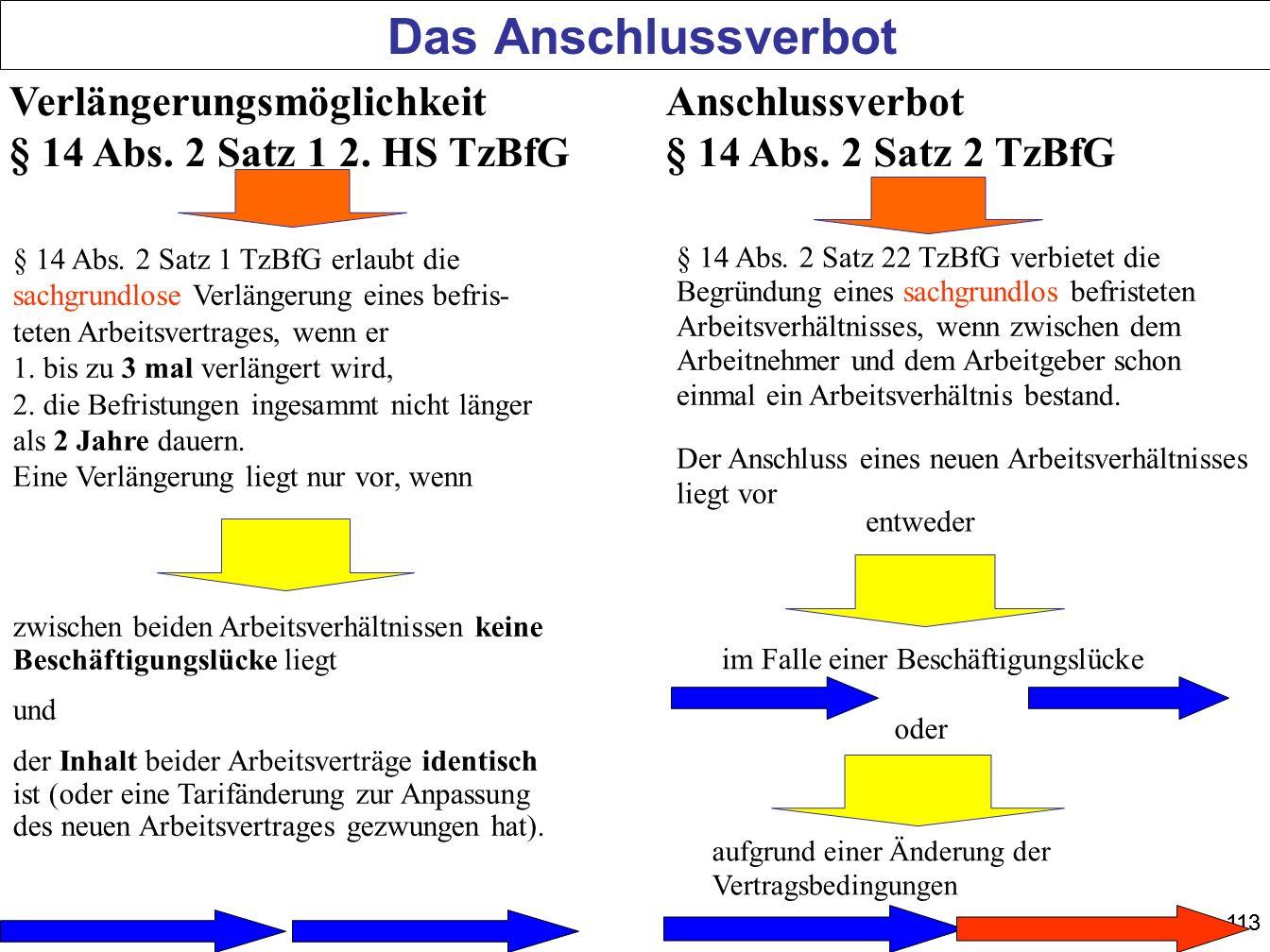 Das Anschlussverbot Verlängerungsmöglichkeit § 14 Abs. 2 Satz 1 2. HS TzBfG. Anschlussverbot § 14 Abs. 2 Satz 2 TzBfG.