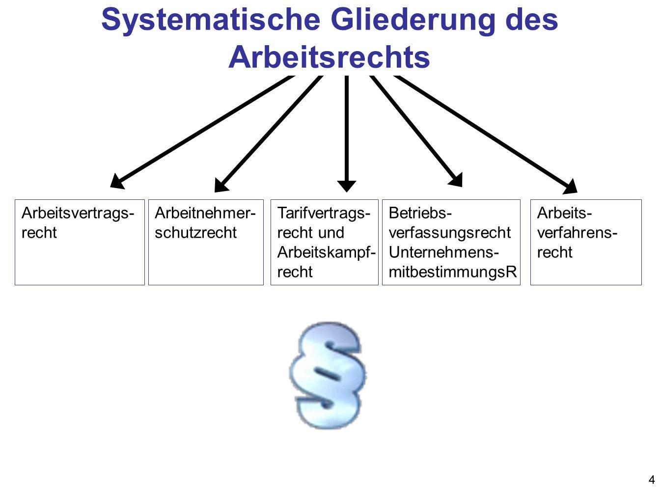 Systematische Gliederung des Arbeitsrechts