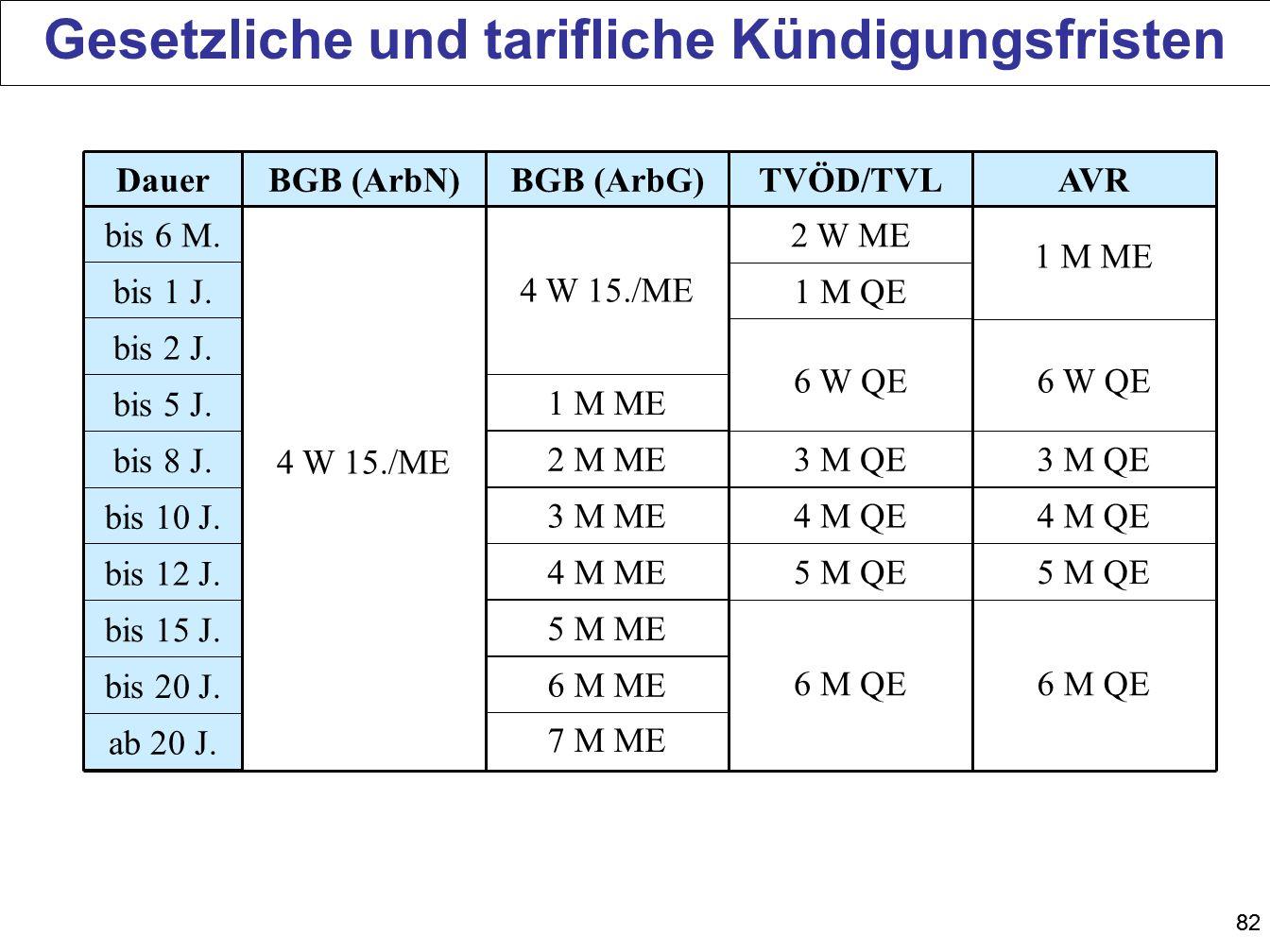Gesetzliche und tarifliche Kündigungsfristen