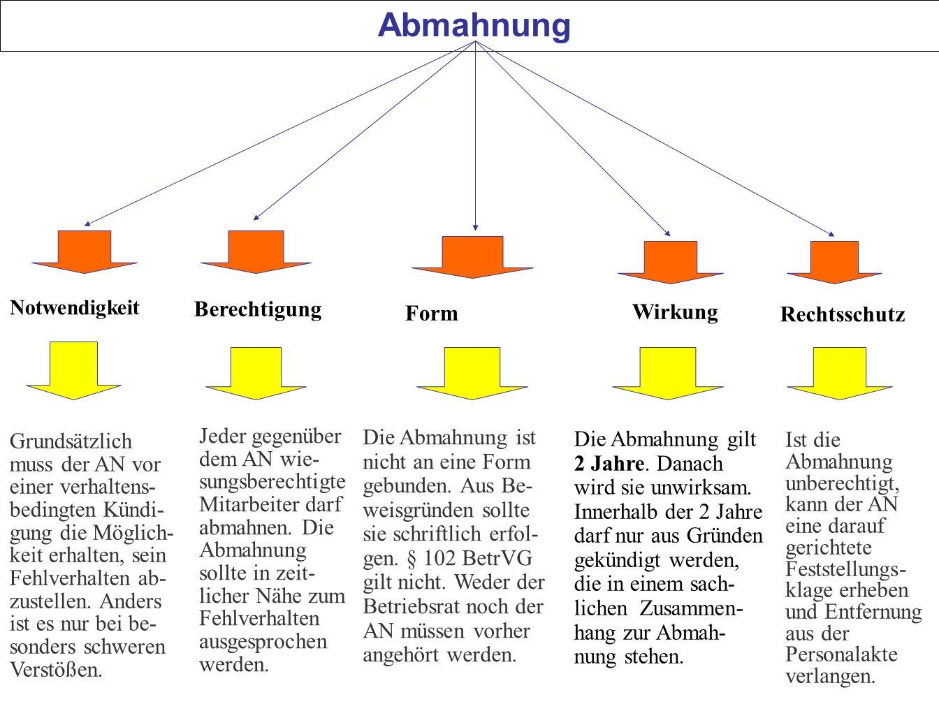Wunderbar Studienvorlage Zur Wirtschaftlichen Wirkung Bilder ...