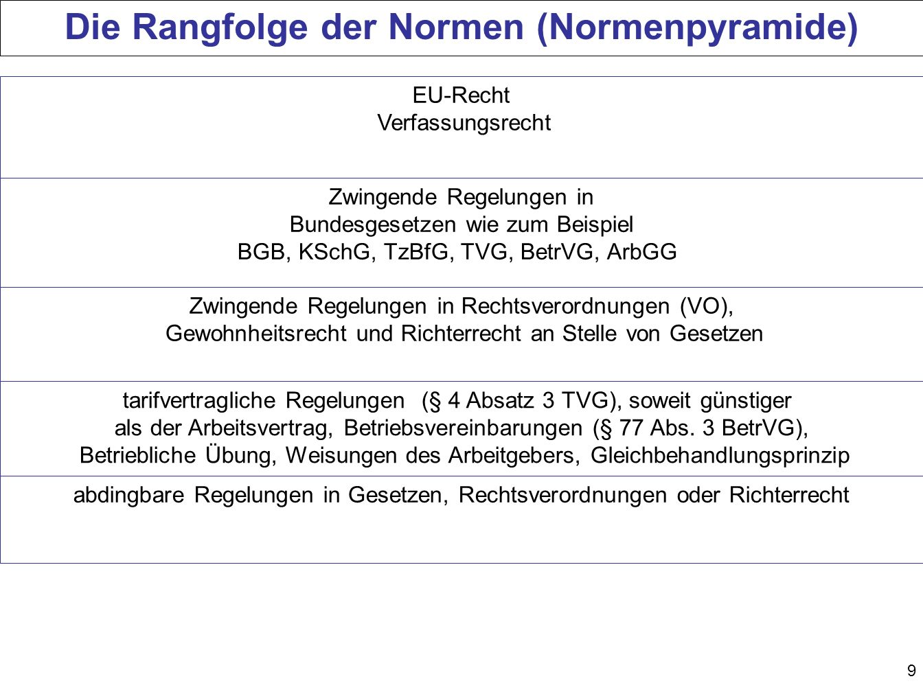 Die Rangfolge der Normen (Normenpyramide)