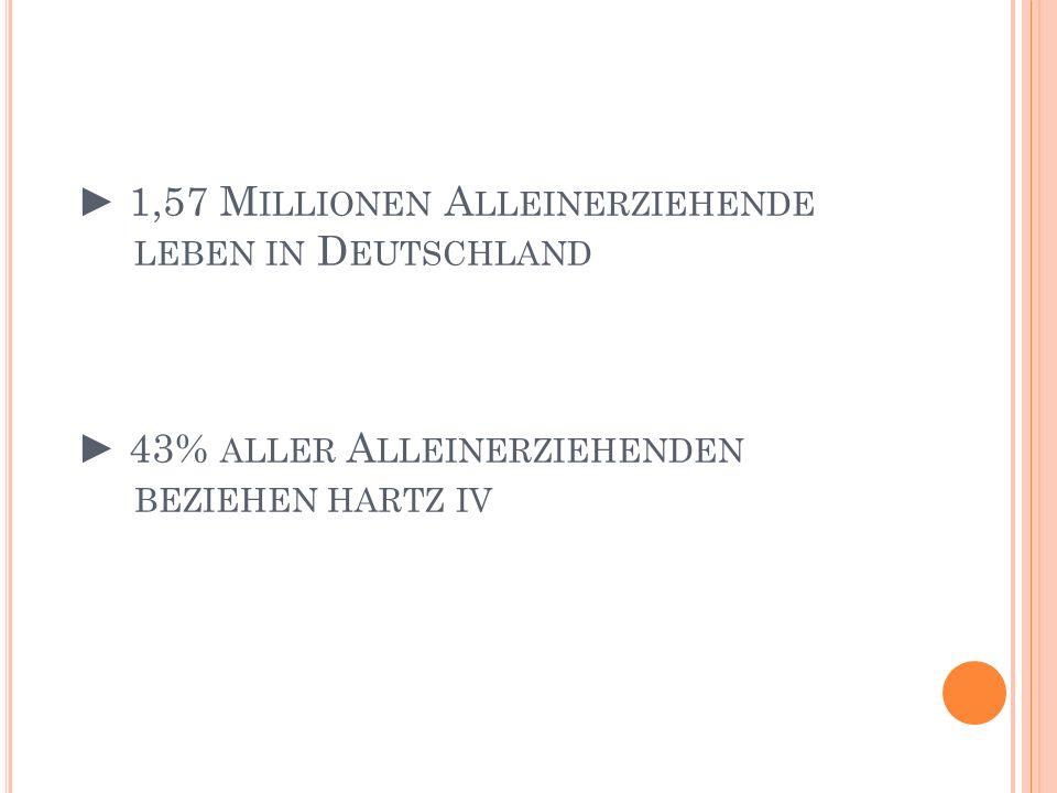 ► 1,57 Millionen Alleinerziehende leben in Deutschland ► 43% aller Alleinerziehenden beziehen hartz iv