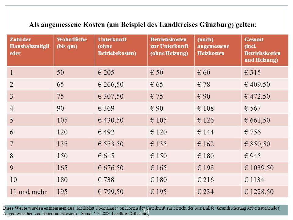 Als angemessene Kosten (am Beispiel des Landkreises Günzburg) gelten:
