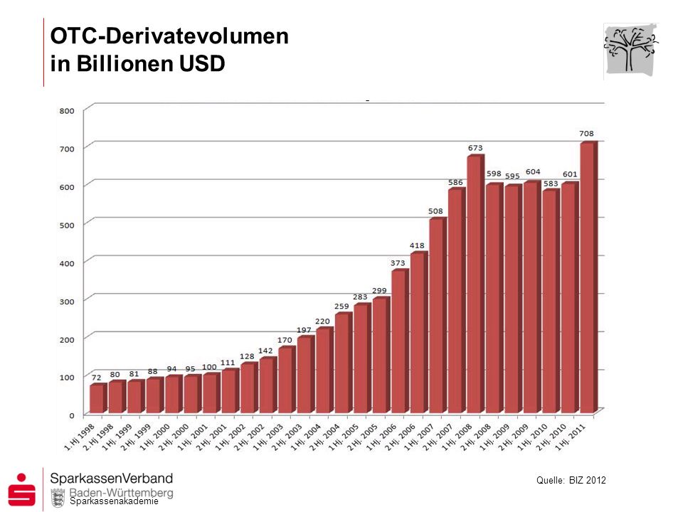OTC-Derivatevolumen in Billionen USD