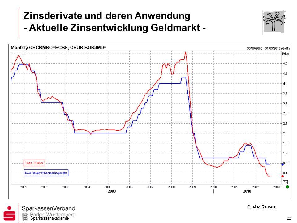 Zinsderivate und deren Anwendung - Aktuelle Zinsentwicklung Geldmarkt -