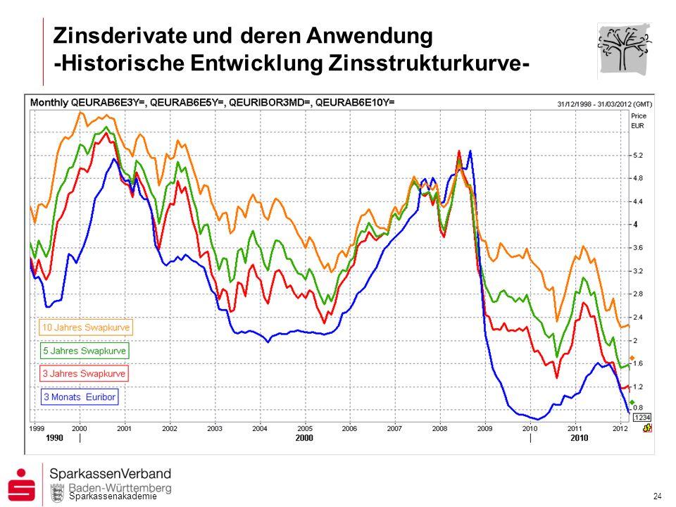 Zinsderivate und deren Anwendung -Historische Entwicklung Zinsstrukturkurve-