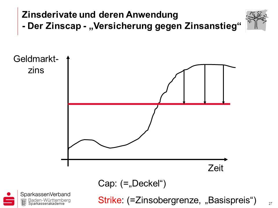 """Zinsderivate und deren Anwendung - Der Zinscap - """"Versicherung gegen Zinsanstieg"""