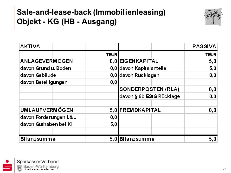 Sale-and-lease-back (Immobilienleasing) Objekt - KG (HB - Ausgang)
