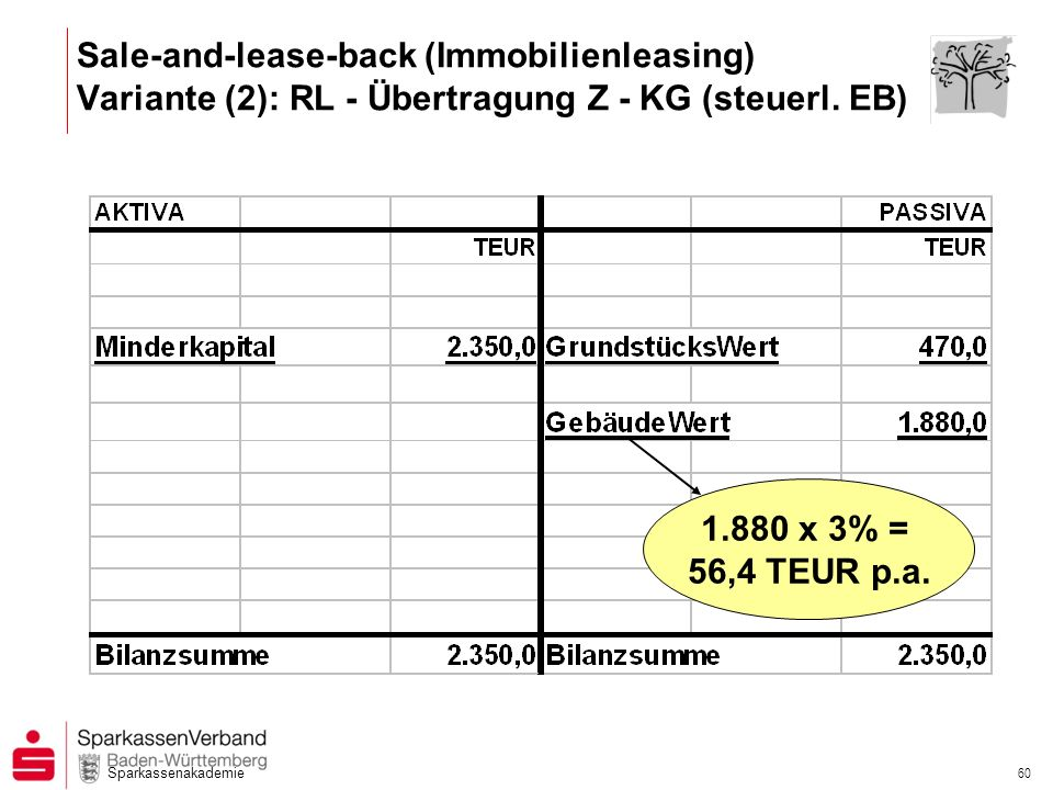 Sale-and-lease-back (Immobilienleasing) Variante (2): RL - Übertragung Z - KG (steuerl. EB)