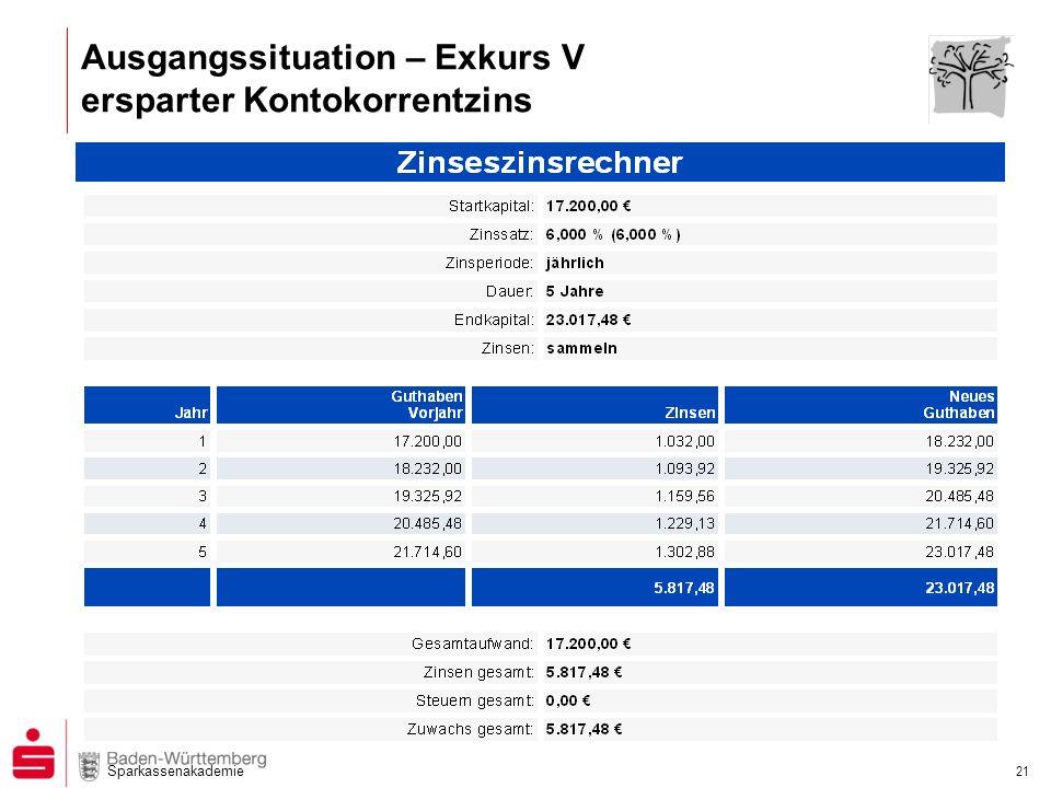 Ausgangssituation – Exkurs V ersparter Kontokorrentzins