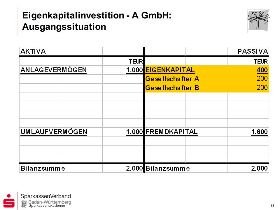 Eigenkapitalinvestition - A GmbH: Ausgangssituation