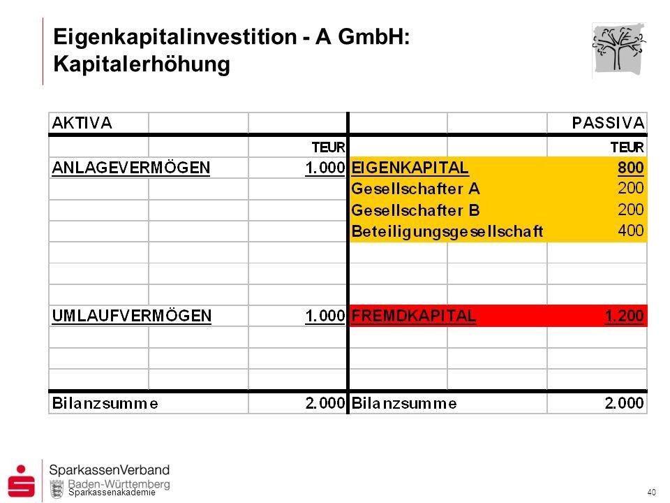 Eigenkapitalinvestition - A GmbH: Kapitalerhöhung