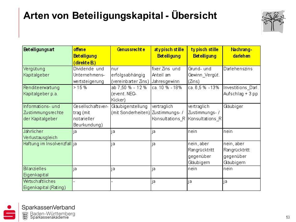 Arten von Beteiligungskapital - Übersicht