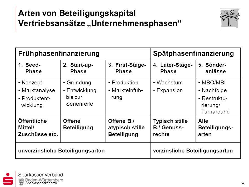 """Arten von Beteiligungskapital Vertriebsansätze """"Unternehmensphasen"""