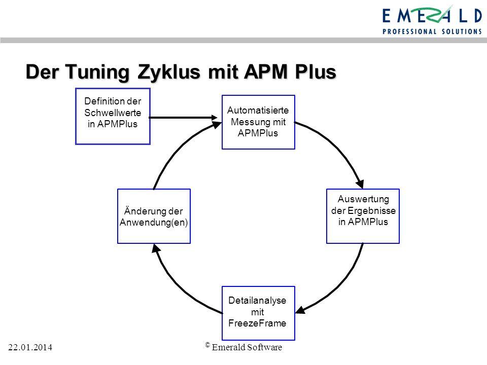 Der Tuning Zyklus mit APM Plus