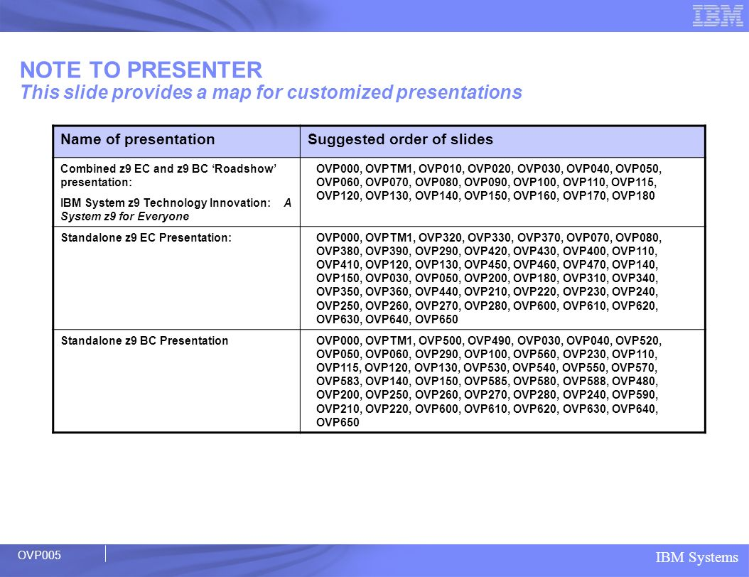 NOTE TO PRESENTER This slide provides a map for customized presentations