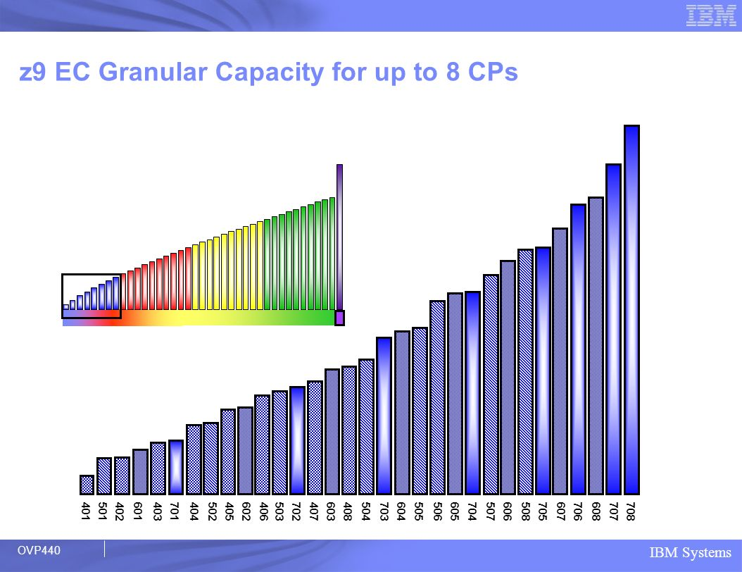 z9 EC Granular Capacity for up to 8 CPs