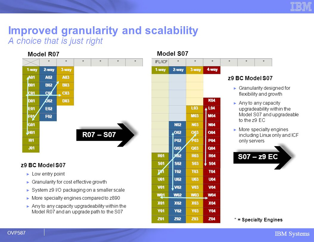 Improved granularity and scalability A choice that is just right