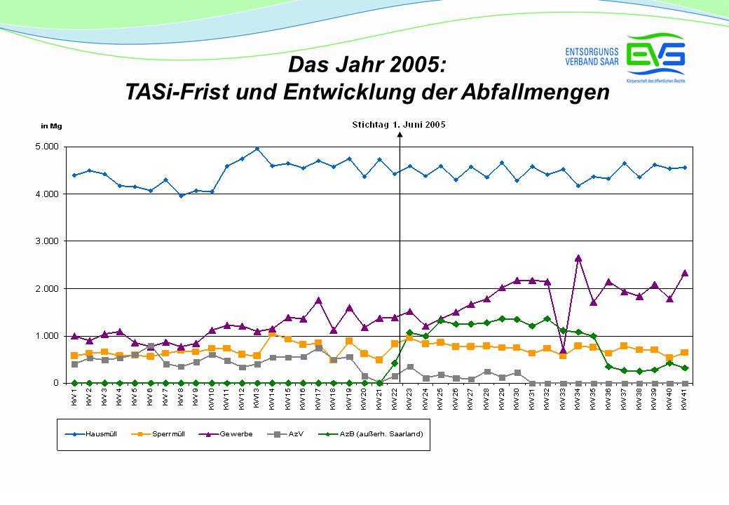 Das Jahr 2005: TASi-Frist und Entwicklung der Abfallmengen