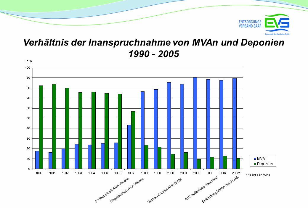 Verhältnis der Inanspruchnahme von MVAn und Deponien