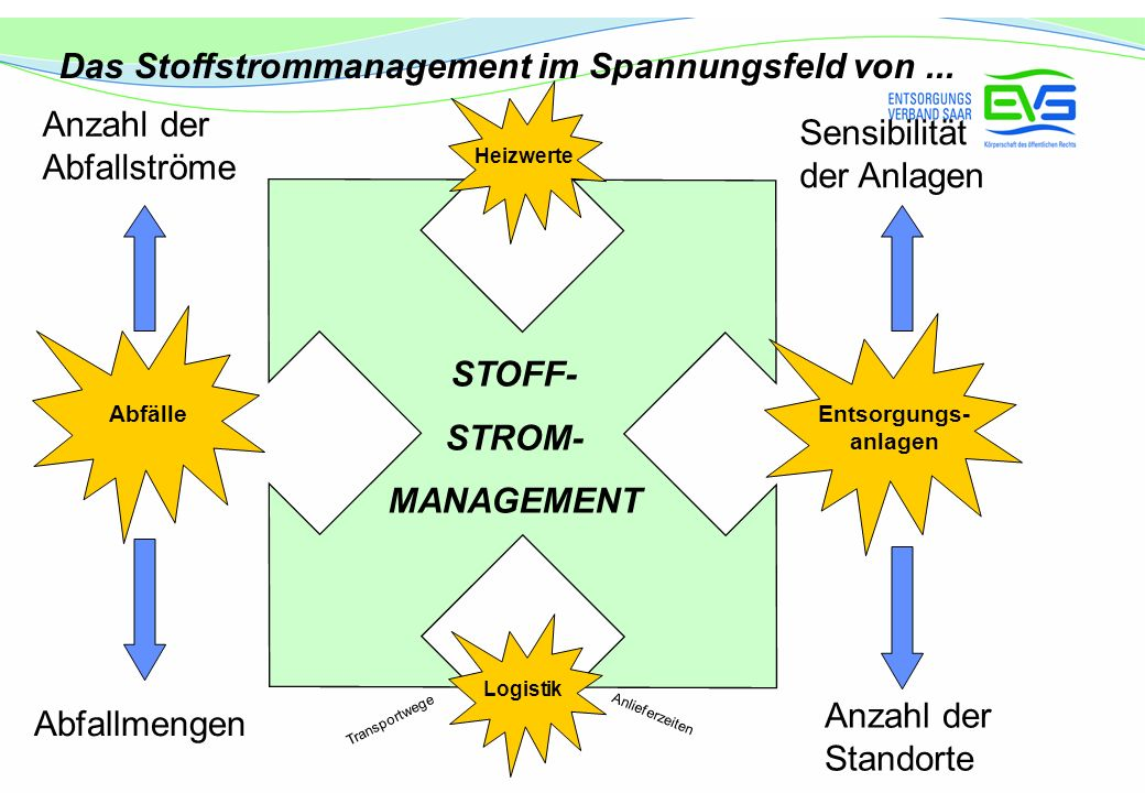 STOFF- STROM- MANAGEMENT