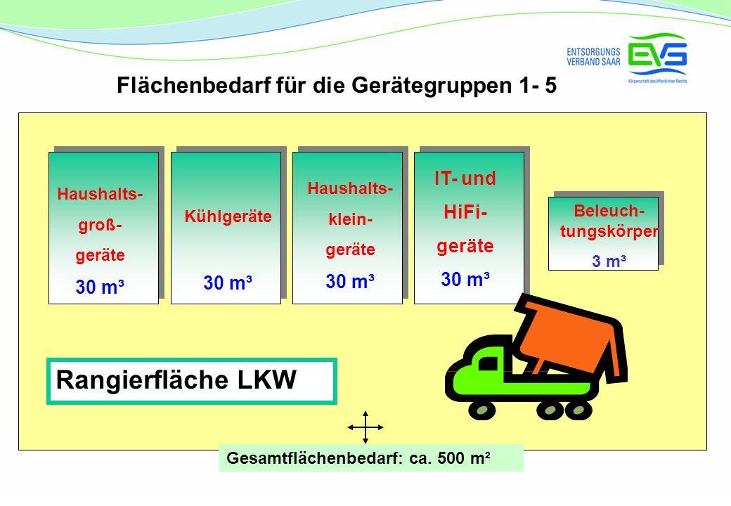 Rangierfläche LKW Flächenbedarf für die Gerätegruppen 1- 5 IT- und