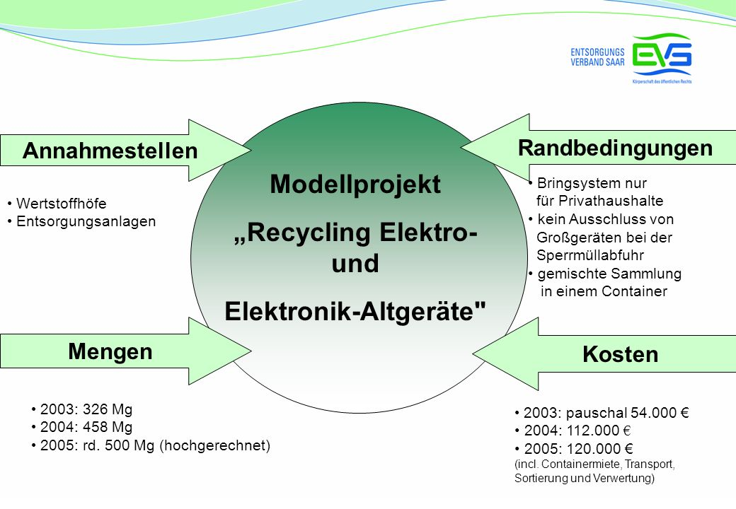 """Recycling Elektro- und Elektronik-Altgeräte"