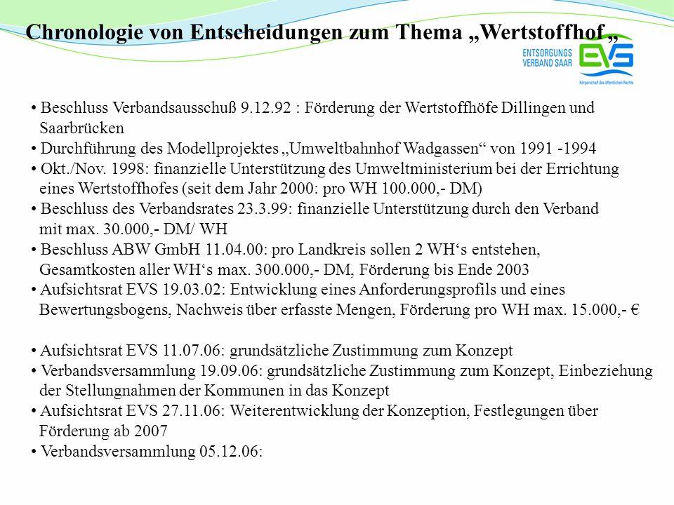 """Chronologie von Entscheidungen zum Thema """"Wertstoffhof """""""