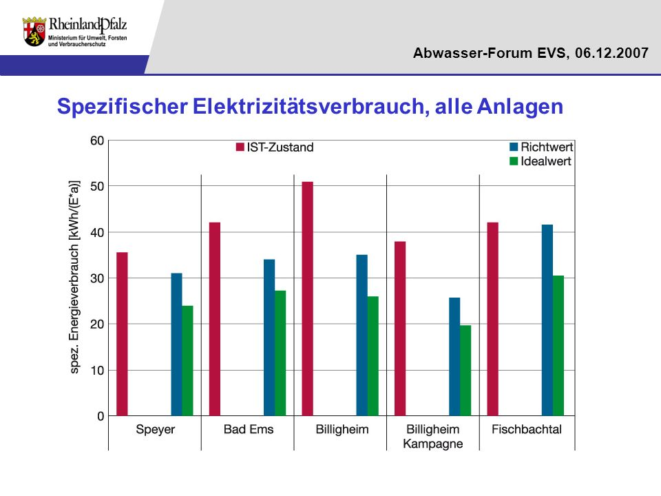 Spezifischer Elektrizitätsverbrauch, alle Anlagen